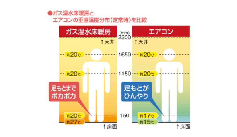 床暖房とエアコンの垂直温度分布を比較した図
