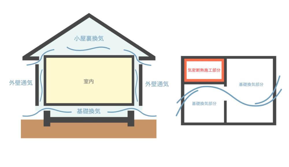 外壁通気工法で湿気を逃している図