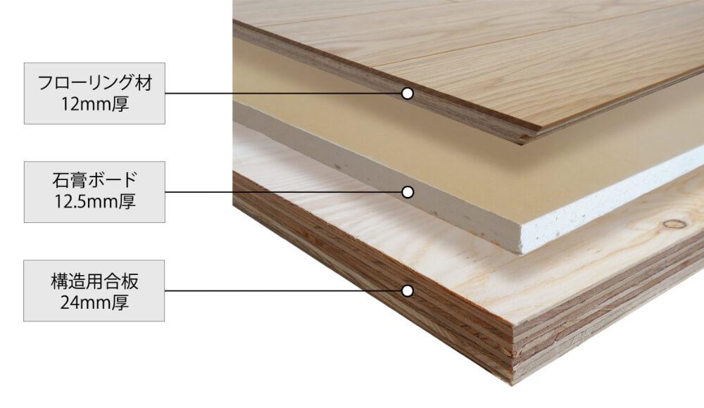 フローリング材・石膏ボード・構造用合板を使用した剛床工法の断面図